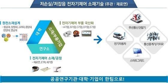 산·학·연 융합 기술개발 지원 예시/자료=과기정통부