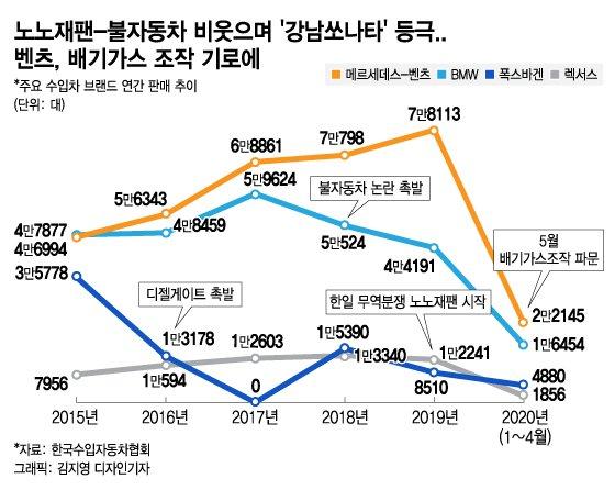어부지리 판매 1위 '벤츠'…배기가스 조작 역대 '1위'