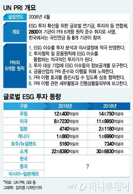 """""""ESG 투자 변방의 아시아, 이제 주류지역으로 부상"""""""