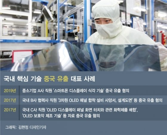 """中 """"D램 개발"""" 자신감…알고보니 삼성 인력 빼내기"""