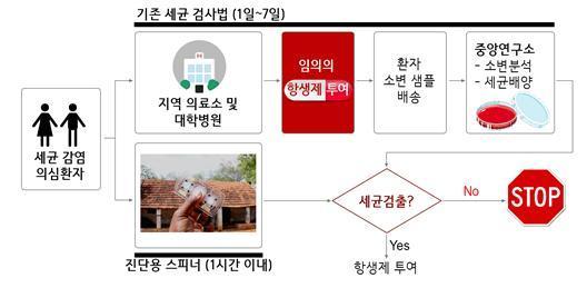 기존의 세균 검출 과정(위)과 진단용 스피너(아래) / 사진제공=기초과학연구원(IBS)