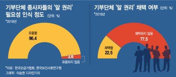 한국인보다 4배 더 기부하는 미국인…비결은 '알권리'