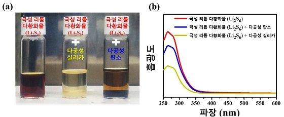다공성 실리카 및 다공성 탄소체에 대한 극성 리튬 다황화물의 흡착 효과를 관찰한 실험 (a) 리튬 다황화물인 Li2S6 용액에 같은 양의 다공성 실리카 및 다공성 탄소를 넣고 2시간 후에 관찰한 실제 사진이다. 다공성 실리카의 경우에는 용액이 투명하게 변한 상태이고 반면에 무극성을 띠는 다공성 탄소인 경우에는 색상 변화가 거의 없었음을 알 수 있으며, 이는 극성 다공성 실리카가 극성 리튬 다황화물인 Li2S6과 극성-극성상호 작용을 통해 극성 실리카 구조내에 보다 잘 흡착함을 알 수 있다. (b) (a) 흡착 실험 후에 상층액을 UV-Vis 스펙트럼 측정한 결과이다. 측정 결과, 잔류하는 극성 리튬 다황화물인 Li2S6의 용액의 농도가 다공성 실리카의 경우 더 낮음을 알 수 있다. 이를 통해 리튬-황 전지에서 다공성 실리카를 황 복합전극 소재로 사용할 경우 극성 리튬 다황화물과 더 우수한 상호작용을 통해 활물질인 황의 손실을 최소화 할 수 있다는 증거를 보여준다자료=DGIST