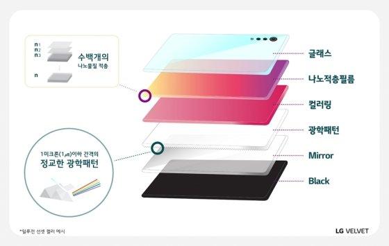 LG전자 전략 스마트폰 'LG 벨벳'에 적용된 보는 각도에 따라 달라지는 색상 제조 방법 설명 화면  /사진=LG전자