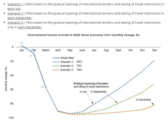 지난 7일 세계관광기구(UNWTO)가 발표한 보고서에 따르면 올해 세계 관광객이 전년 대비 60~80% 감소할 것으로 관측된다. /사진=UNWTO