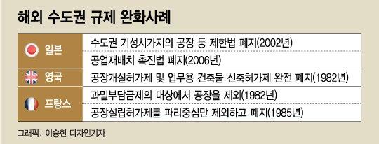 해외 수도권 규제 완화사례./그래픽=이승현 디자인기자