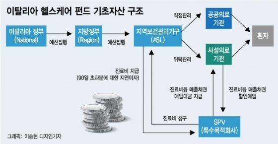 '시한폭탄' 뻔히 알면서도…해외사모펀드 돈 되면 일단 팔았다