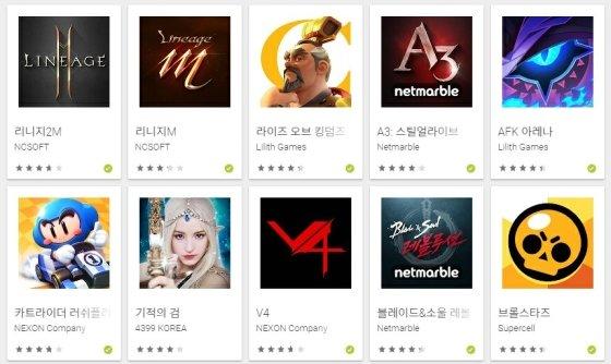 카트라이더 러쉬플러스는 20일 기준 구글 플레이 매출 6위에 올랐다.