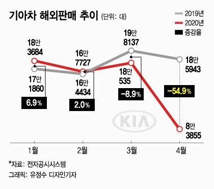 """""""포스트코로나엔 국가별 맞춤형""""… 기아차 '위기극복경영' 기어변속"""