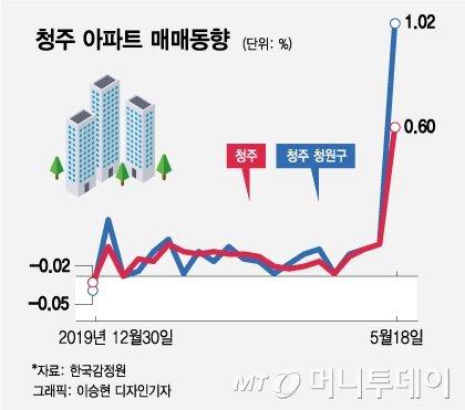 서울 아파트값 불길 잡히자 청주·대전에 옮겨 붙었다