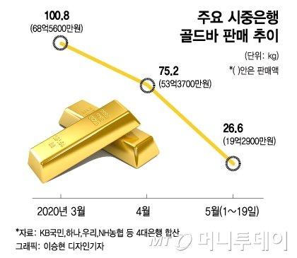 천장 뚫린 '금값', 일부 투자자 수익실현…추가상승 전망도