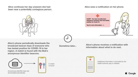 애플과 구글이 공개한 코로나19 감염자 접촉추적 시스템 개요도/사진=구글블로그