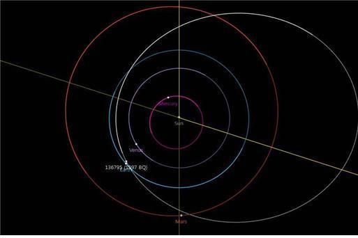 소행성 1997 BQ의 태양계 궤도/ 사진출처= NASA/JPL