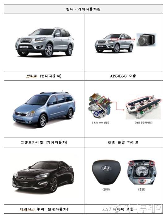 현대차·BMW·벤츠·FCA·아우디·킴코, 126개 차종 리콜실시