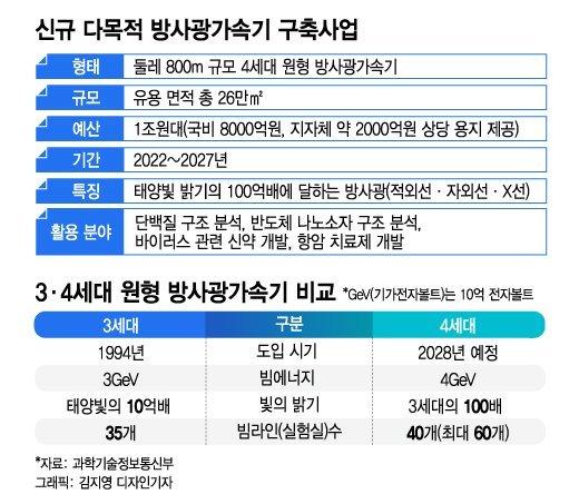 1조 가속기 안은 충북 청주 사업 잰걸음…아파트값 상승 호재 겹겹