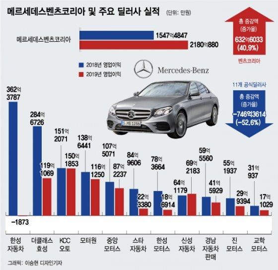"""""""배기가스 조작만이 문제 아냐""""…한국인 속인 벤츠의 두얼굴"""