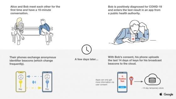 애플과 구글의 블루투스 기반 코로나 감염 추적시스템 개요도/사진=구글 블로그