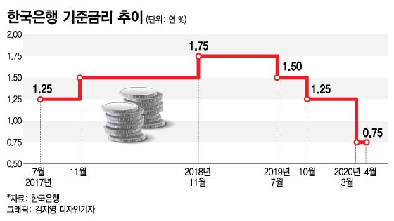 한국은행 기준금리 추이.