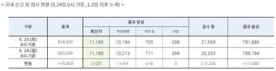신규확진 25명 늘어...인천 학원강사, 삼성서울병원 관련 계속