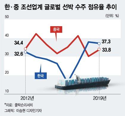 한중 조선업계 '패권 다툼'…왜 'LNG선' 놓고 싸우나
