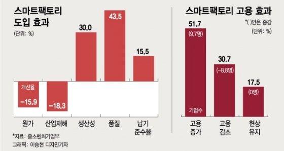 韓 돌아오려는 기업들, '인건비 걱정' 없앨 방법 있다