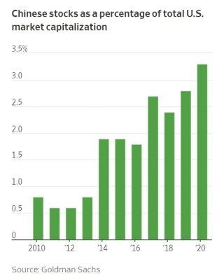 뉴욕 증시에서 중국 기업들이 차지하는 시가총액 비중. 최근 10년간 꾸준히 증가했다./사진=WSJ 홈페이지, 골드만삭스