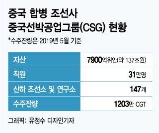 20년 벼른 중국…한국 'LNG선' 여유 부릴 때 아니다