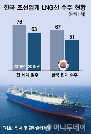 중국의 거대한 'LNG선 야심' 한국도 몸집 키워 맞선다