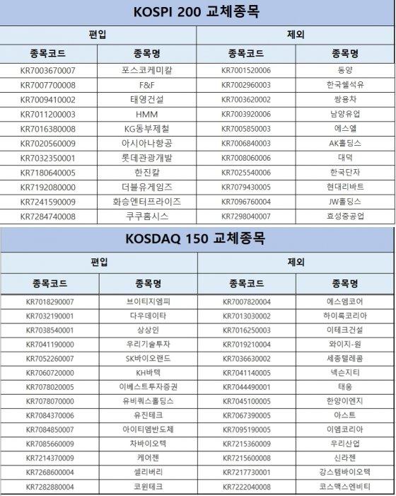 코스피200·코스닥150 신규 편입·편출 종목. /자료제공=한국거래소