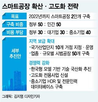 한국 돌아오는 기업들 인건비 걱정이 사라진다