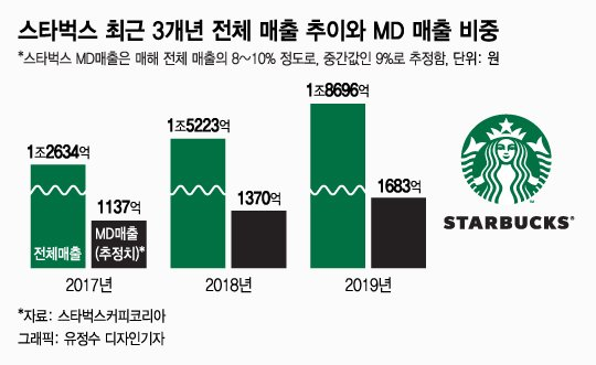한국 놀래킨 '스타벅스 300잔 사건'엔 이 열풍 있다