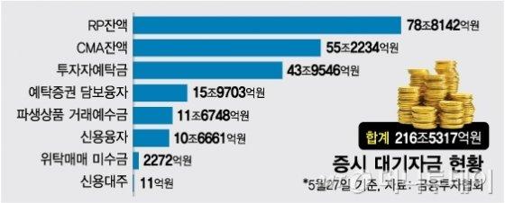"""2000 돌파에도 멈추지 않는 동학개미…""""아직 216조 남았다"""""""