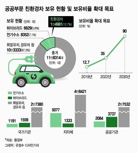노후경유차 100만대, 올겨울 수도권서 '퇴출'