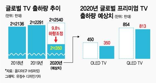 """""""눈 안 나빠지는 TV 없나요?"""" 삼성, LG가 응답했다"""