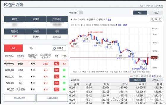 """유튜브서 핫한 재테크"""" FX마진거래…실상은 """"홀짝 도박"""" - 머니투데이"""