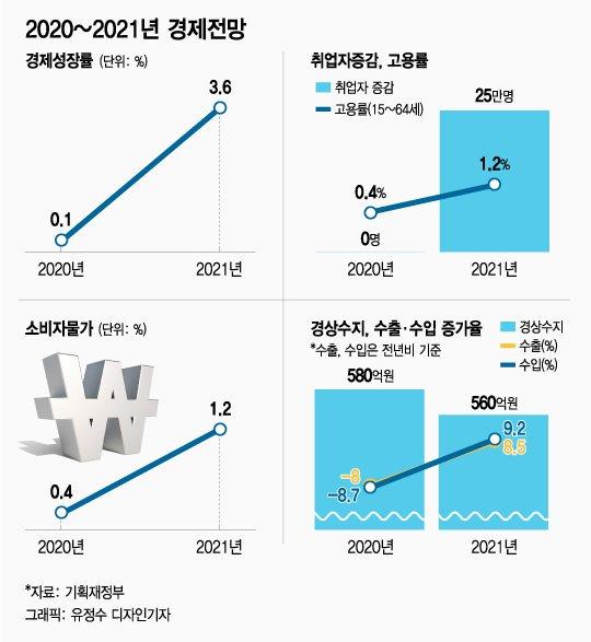 정부 '22년만에 최저' 0.1% 성장 전망...취업 증가는 '제로'