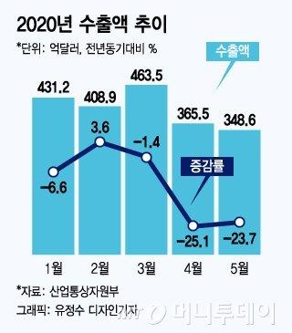 세계가 인정한 'K-방역', 방진복 수출 1245배 늘었다