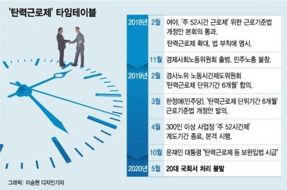 '주52시간 보완입법' 탄력근로제 '6개월 확대' 재추진한다