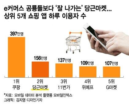 지난 4월10일 기준, 일간 활성 사용자수(DAU)