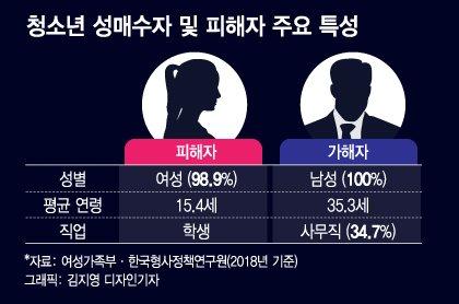 중3 조건만남, 포주는 고3…드라마 보다 무서운 현실