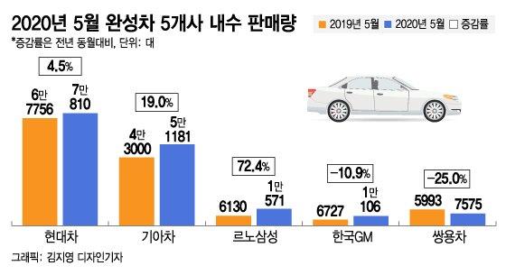 코로나 직격 車업계, 내수 회복 신호탄 쐈다(종합)