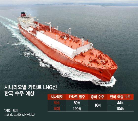 '한국에 100척' 몰아준 카타르 LNG선, 중국엔 달랑 16척