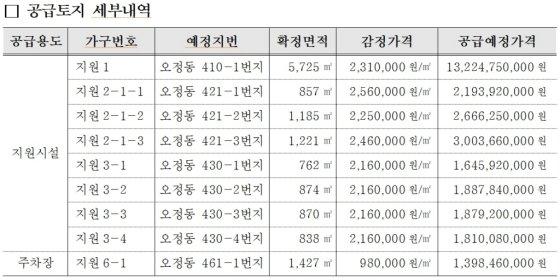 부천오정물류단지 필지별 공급가격. /자료=LH