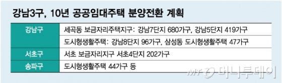 [단독]강남 10년 공공임대 분양가 9억 확정..'판도라상자' 열렸다