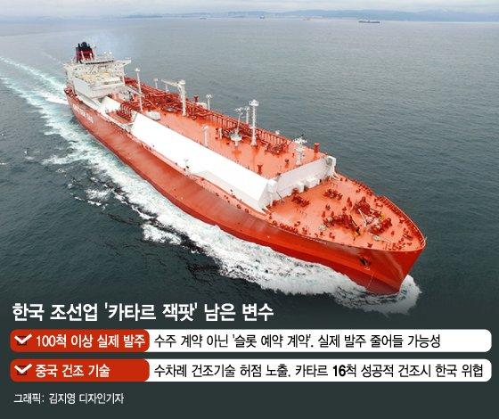 '승자독식' 길 열은 '카타르 100척'수주, 남은 변수는?
