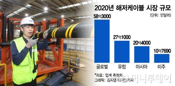 유럽은 100년 걸린 해저케이블, 한국 10년만에 따라잡은 비결