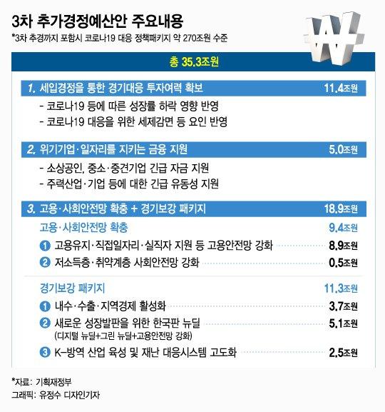 55만개 긴급 일자리…추경 3.6조로 만든다