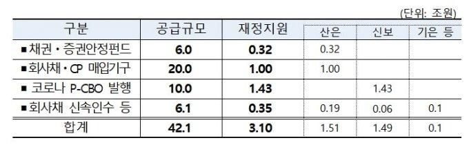 주력산업ㆍ기업 등에 대한 긴급 유동성 : 3.1조원(공급규모 42.1조원) / 자료제공=기획재정부
