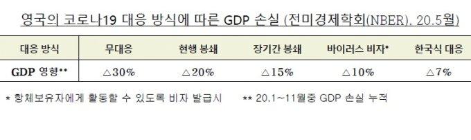 영국의 코로나19 대응 방식에 따른 GDP 손실 (전미경제연구소(NBER) 보고서, 2020.5월)/청와대 제공