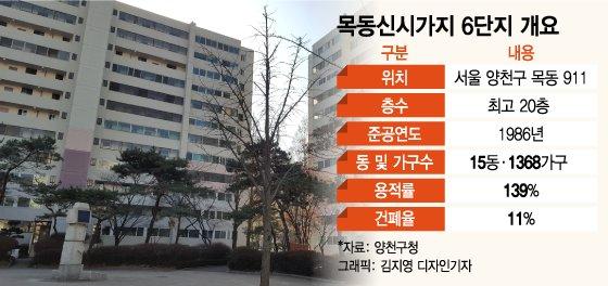 """잇단 재건축 안전진단 통과…""""이제는 목동이다"""""""